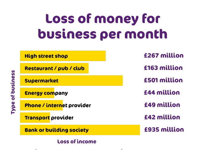 Research has shown how various sectors lose money each month by not being accessible. A breakdown can be found below:  High Street Shops – £267 million  Restaurants/Pubs/Clubs – £163 million  Supermarkets – £501 million  Energy Companies – £44 million  Phone/Internet Providers – £49 million  Transport Providers – £42 million  Banks or Building Societies – £935 million