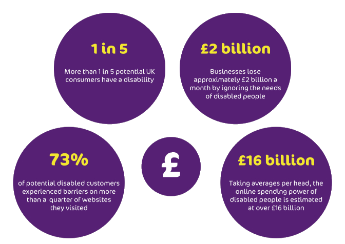 1 in 5 – More than 1 in 5 potential UK consumers have a disability.  £2 billion – Businesses lose approximately £2 billion a month by ignoring the needs of disabled people.  73% – 73% of potential disabled customers experience barriers on more than a quarter of websites they visited.  £16 billion – Taking averages per head, the online spending power of disabled people is estimated at over £16 billion.
